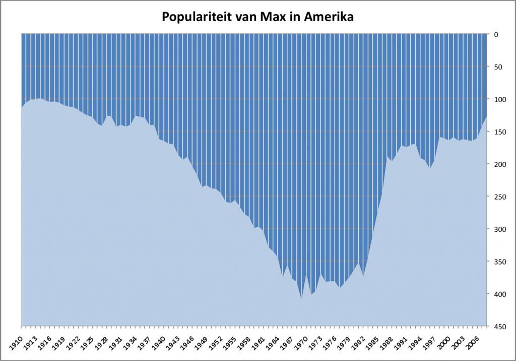 populariteit_naam_max_amerika